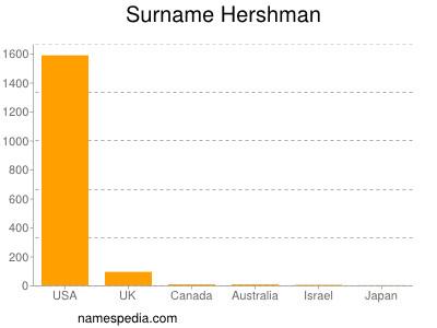 Surname Hershman
