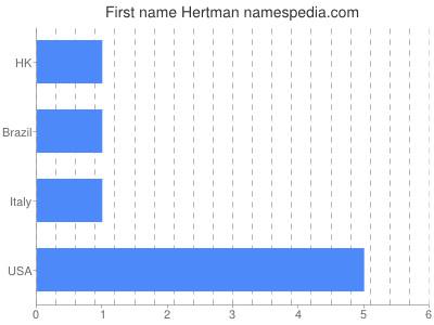 Given name Hertman