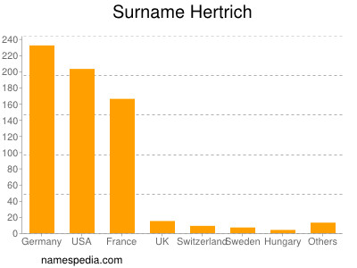 Surname Hertrich