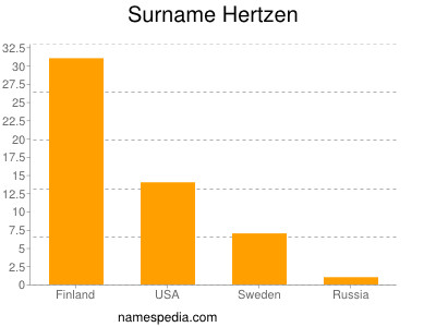 Surname Hertzen