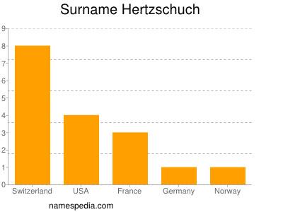Surname Hertzschuch