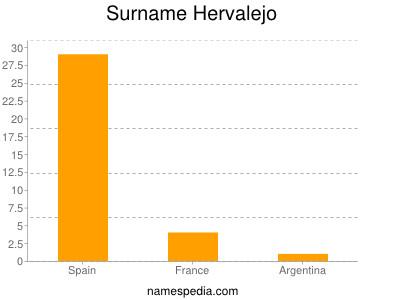 Surname Hervalejo