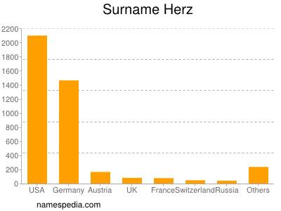 Surname Herz