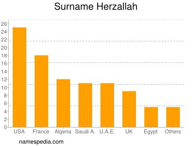Surname Herzallah