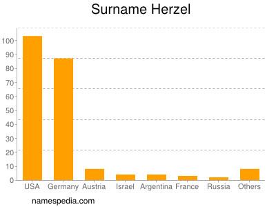 Surname Herzel