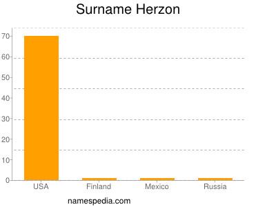 Surname Herzon