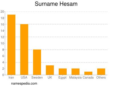 Surname Hesam