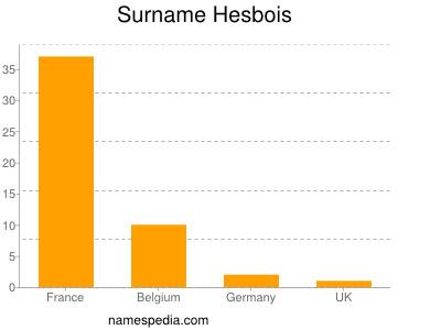 Surname Hesbois