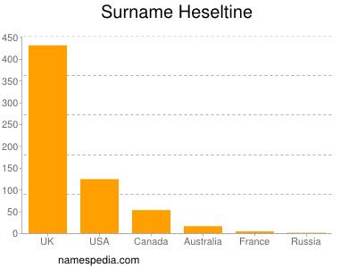 Surname Heseltine