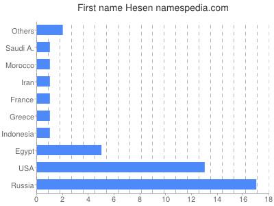 Given name Hesen