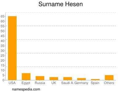 Surname Hesen