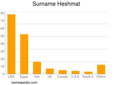 Surname Heshmat