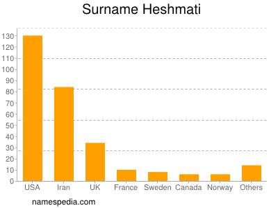 Surname Heshmati