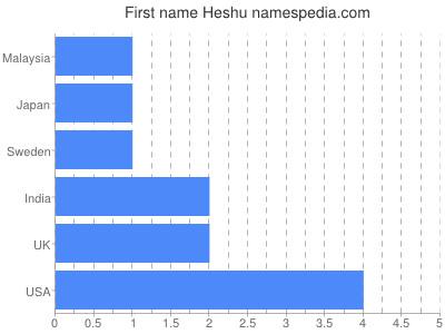 Given name Heshu