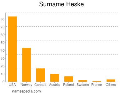 Surname Heske