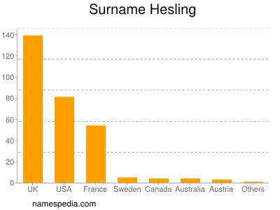 Surname Hesling