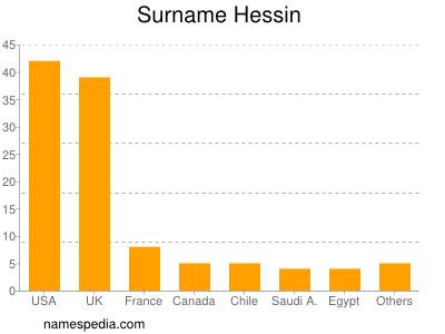 Surname Hessin