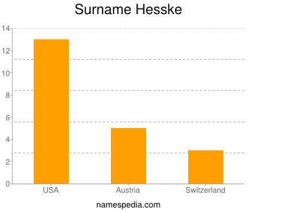 Surname Hesske
