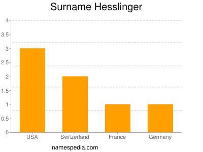 Surname Hesslinger