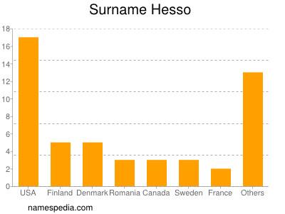 Surname Hesso