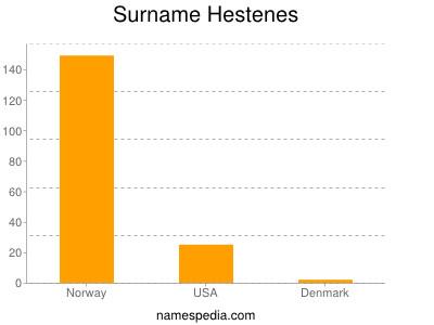 Surname Hestenes