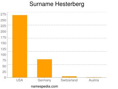 Surname Hesterberg