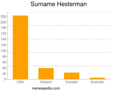 Surname Hesterman