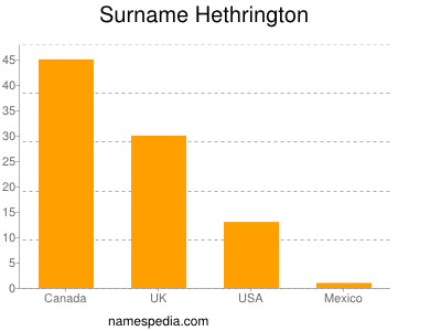 Surname Hethrington