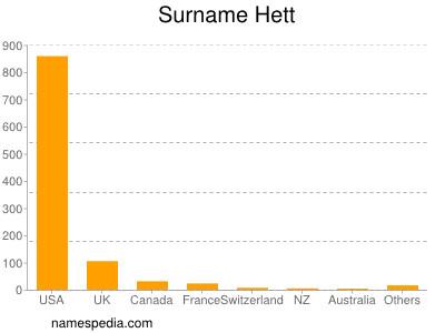 Surname Hett