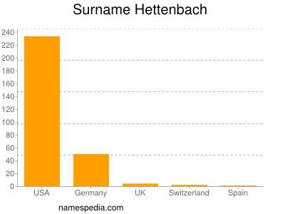 Surname Hettenbach