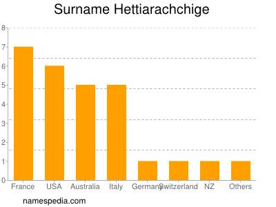 Surname Hettiarachchige
