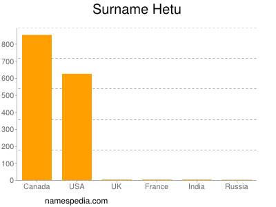 Surname Hetu