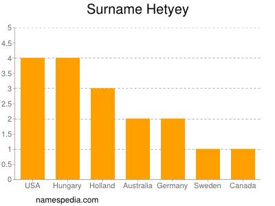 Surname Hetyey