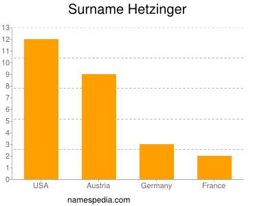 Surname Hetzinger
