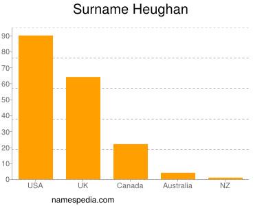 Surname Heughan