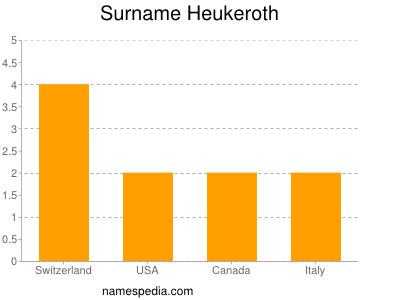Surname Heukeroth