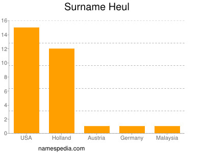 Surname Heul