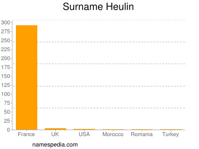 Surname Heulin