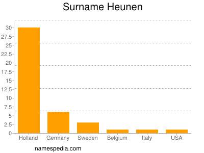 Surname Heunen