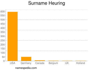 Surname Heuring