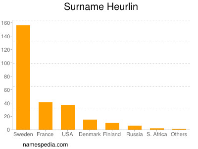 Surname Heurlin