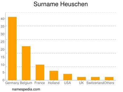 Surname Heuschen