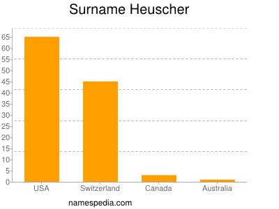 Surname Heuscher