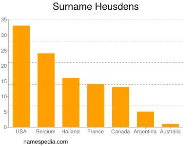 Surname Heusdens