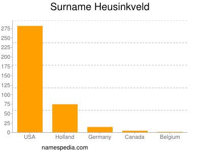 Surname Heusinkveld