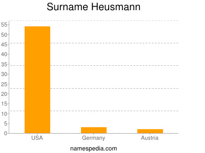 Surname Heusmann