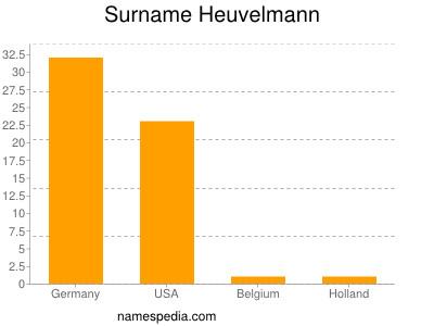 Surname Heuvelmann