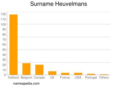 Surname Heuvelmans