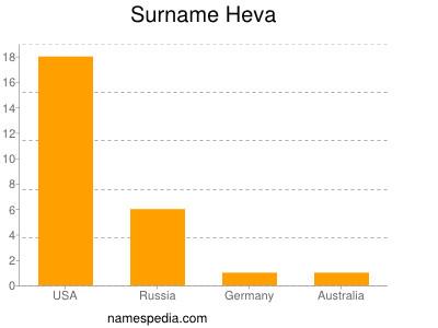 Surname Heva
