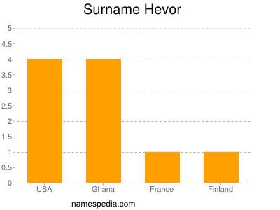 Surname Hevor